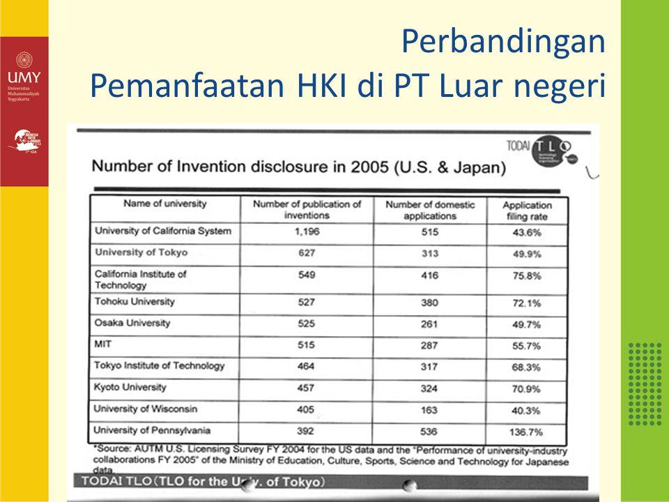 Perbandingan Pemanfaatan HKI di PT Luar negeri