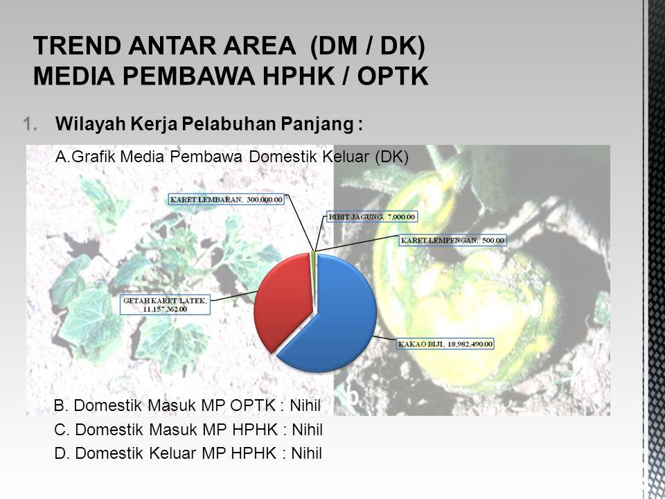 TREND ANTAR AREA (DM / DK) MEDIA PEMBAWA HPHK / OPTK