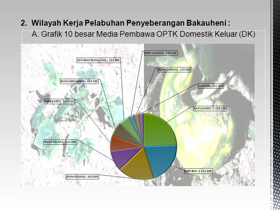 2. Wilayah Kerja Pelabuhan Penyeberangan Bakauheni : A