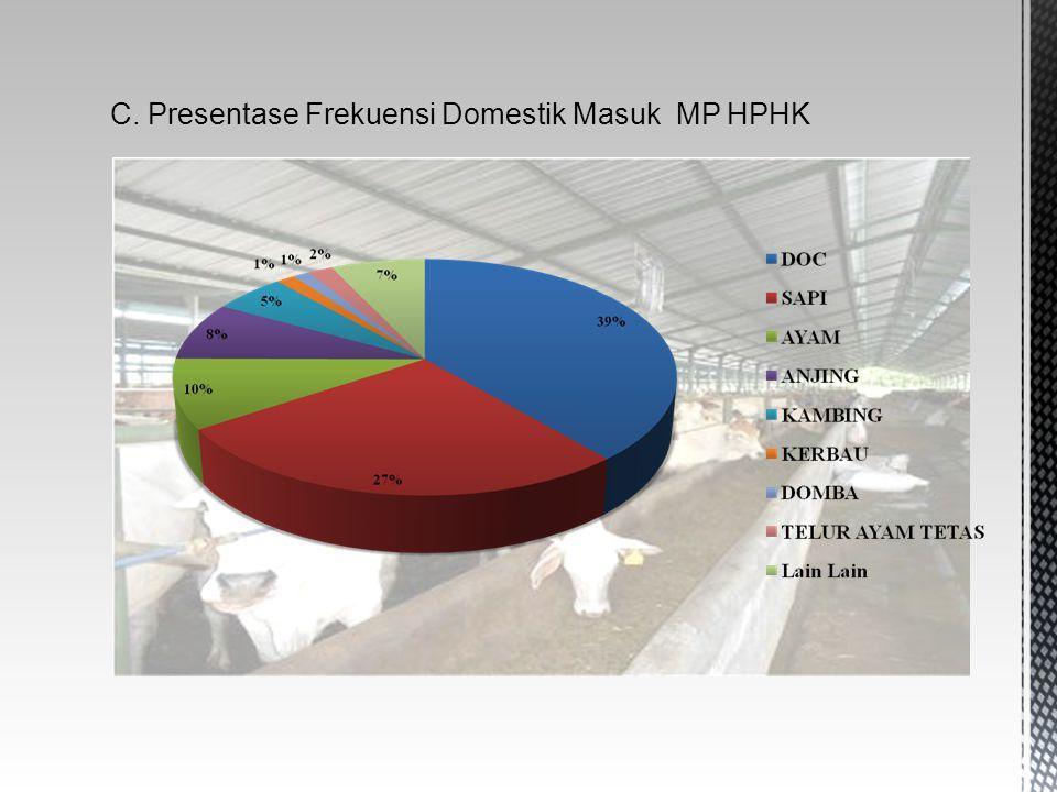 C. Presentase Frekuensi Domestik Masuk MP HPHK