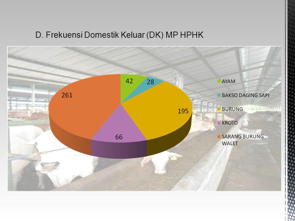 D. Frekuensi Domestik Keluar (DK) MP HPHK