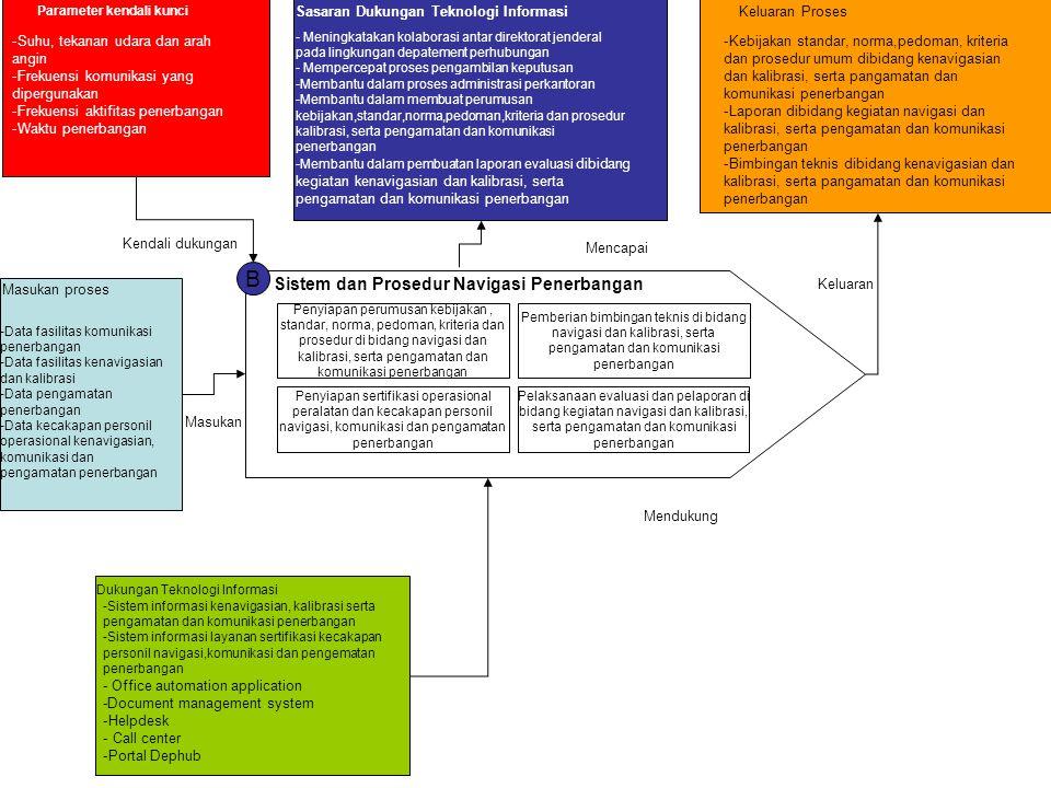 B Sistem dan Prosedur Navigasi Penerbangan