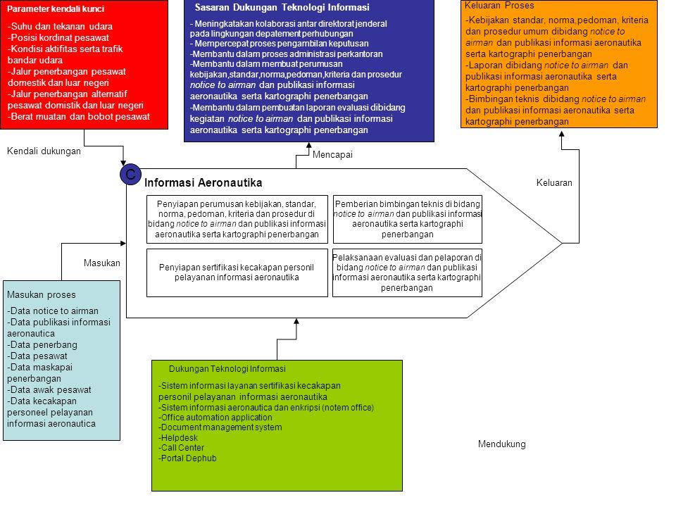 C Informasi Aeronautika Sasaran Dukungan Teknologi Informasi
