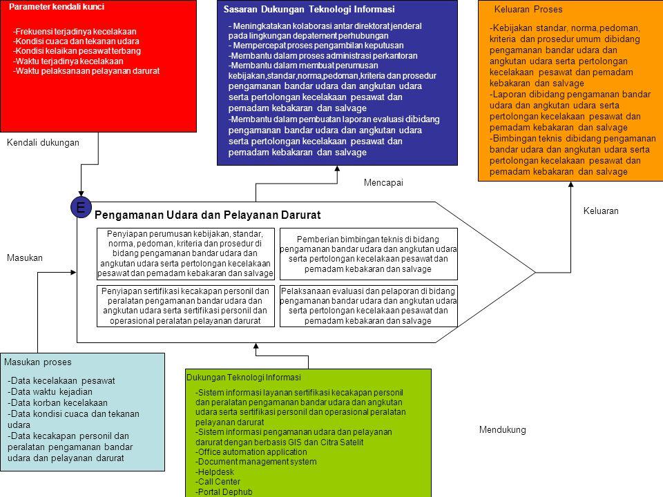 E Pengamanan Udara dan Pelayanan Darurat