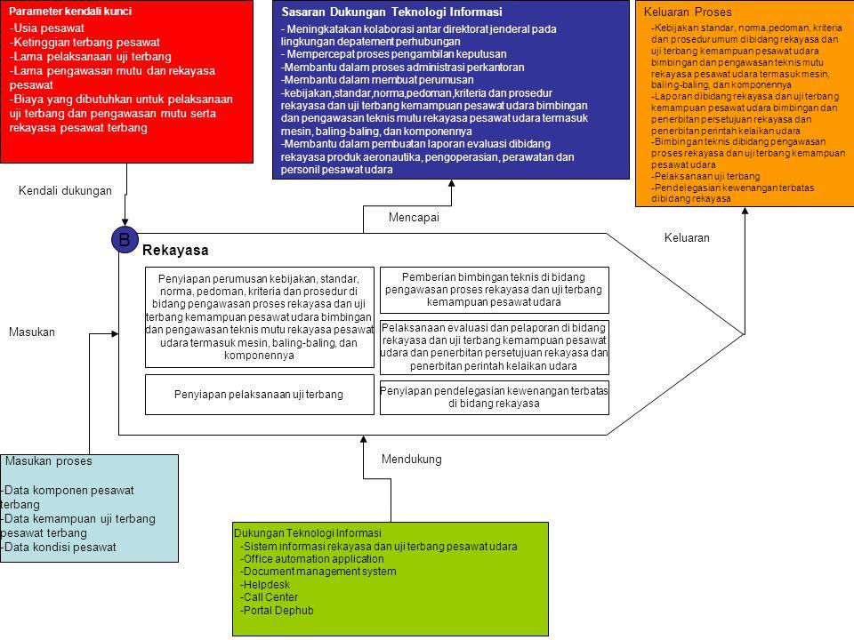 B Rekayasa Sasaran Dukungan Teknologi Informasi Keluaran Proses