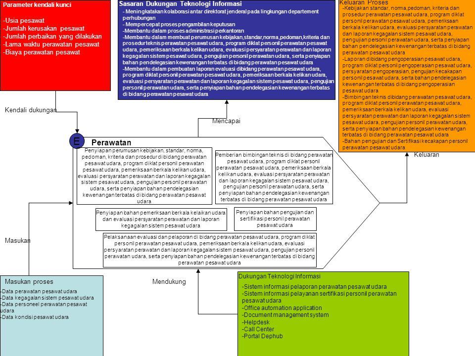 E Perawatan Sasaran Dukungan Teknologi Informasi Keluaran Proses