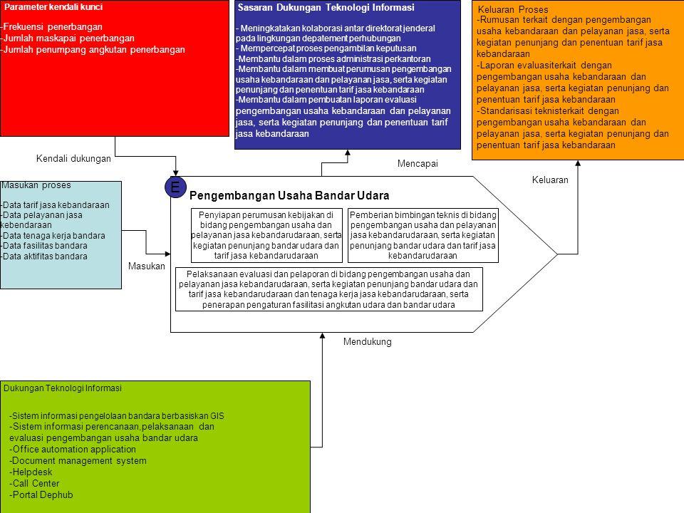 E Pengembangan Usaha Bandar Udara Sasaran Dukungan Teknologi Informasi