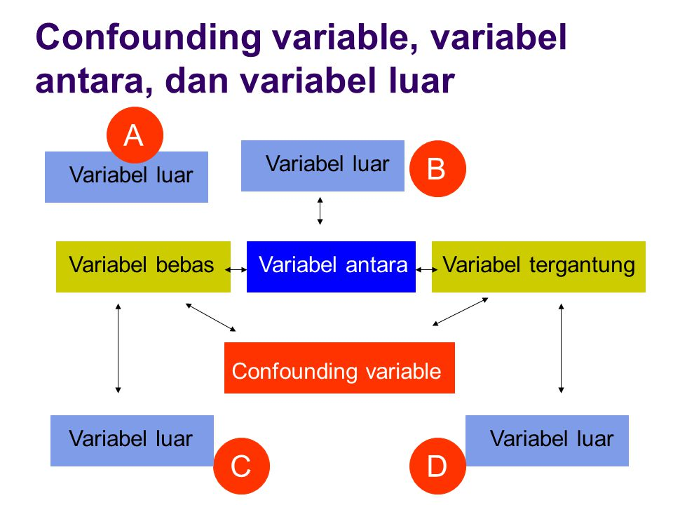 Confounding variable, variabel antara, dan variabel luar