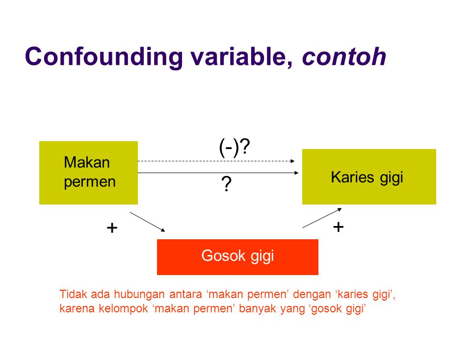 Confounding variable, contoh