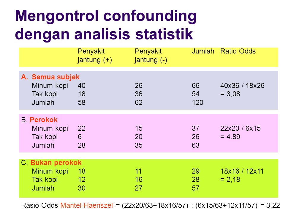 Mengontrol confounding dengan analisis statistik
