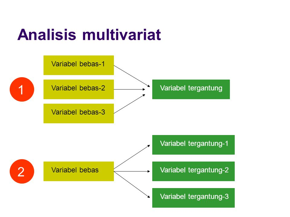 Analisis multivariat 1 2 Variabel bebas-1 Variabel bebas-2