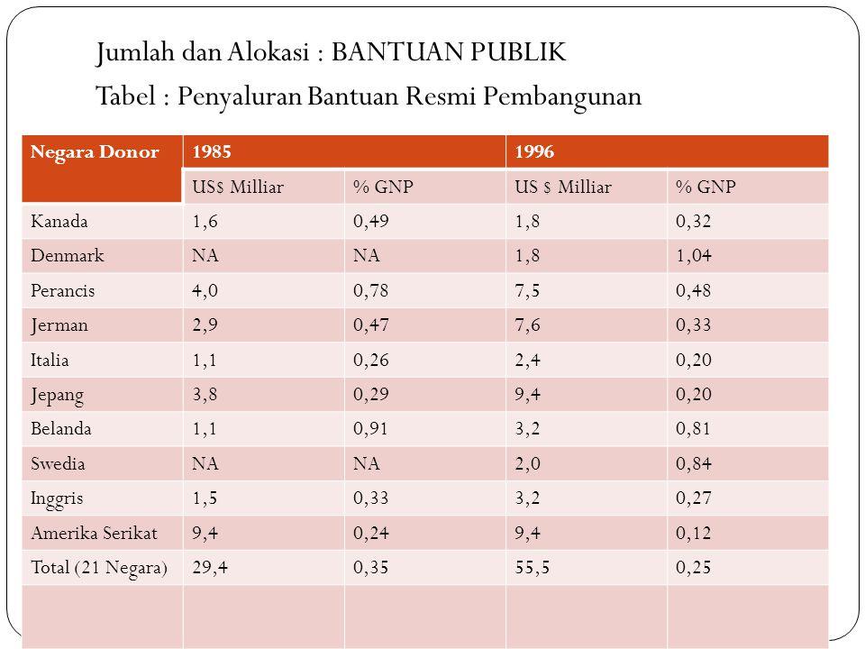 Jumlah dan Alokasi : BANTUAN PUBLIK Tabel : Penyaluran Bantuan Resmi Pembangunan