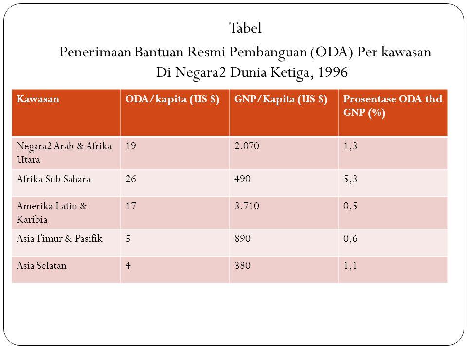 Tabel Penerimaan Bantuan Resmi Pembanguan (ODA) Per kawasan Di Negara2 Dunia Ketiga, 1996