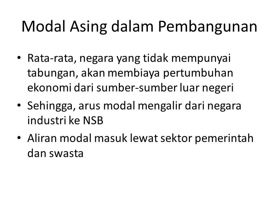 Modal Asing dalam Pembangunan