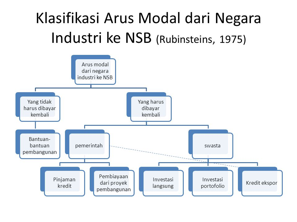 Klasifikasi Arus Modal dari Negara Industri ke NSB (Rubinsteins, 1975)