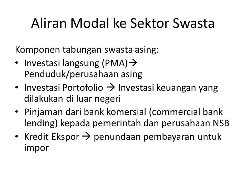 Aliran Modal ke Sektor Swasta