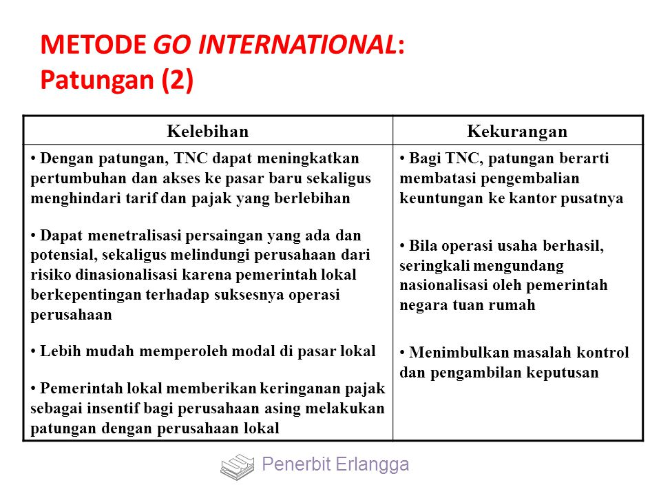 METODE GO INTERNATIONAL: Patungan (2)
