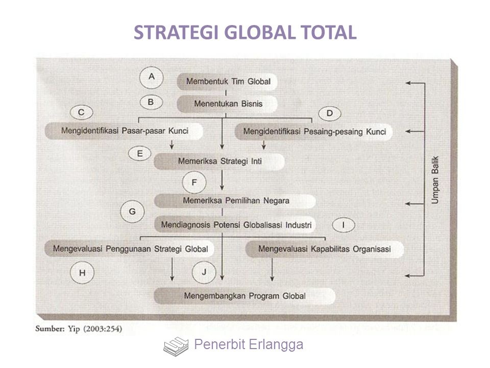 STRATEGI GLOBAL TOTAL Penerbit Erlangga