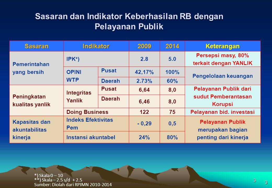 Sasaran dan Indikator Keberhasilan RB dengan Pelayanan Publik