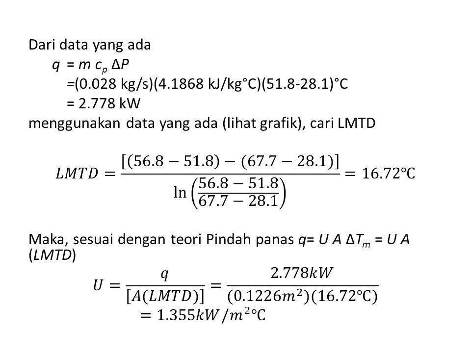 Dari data yang ada q = m cp ΔP =(0.028 kg/s)(4.1868 kJ/kg°C)(51.8-28.1)°C = 2.778 kW menggunakan data yang ada (lihat grafik), cari LMTD 𝐿𝑀𝑇𝐷= 56.8−51.8 −(67.7−28.1) ln 56.8−51.8 67.7−28.1 =16.72℃ Maka, sesuai dengan teori Pindah panas q= U A ΔTm = U A (LMTD) 𝑈= 𝑞 𝐴(𝐿𝑀𝑇𝐷) = 2.778𝑘𝑊 (0.1226 𝑚 2 )(16.72℃) =1.355𝑘𝑊/ 𝑚 2 ℃