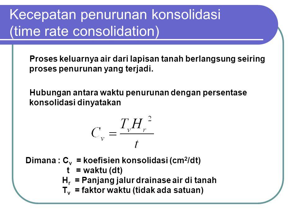 Kecepatan penurunan konsolidasi (time rate consolidation)