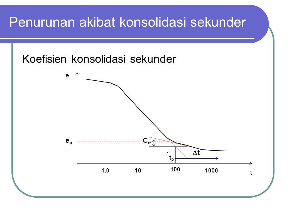 Penurunan akibat konsolidasi sekunder