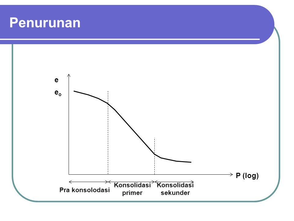 Penurunan e eo P (log) Konsolidasi primer Konsolidasi sekunder