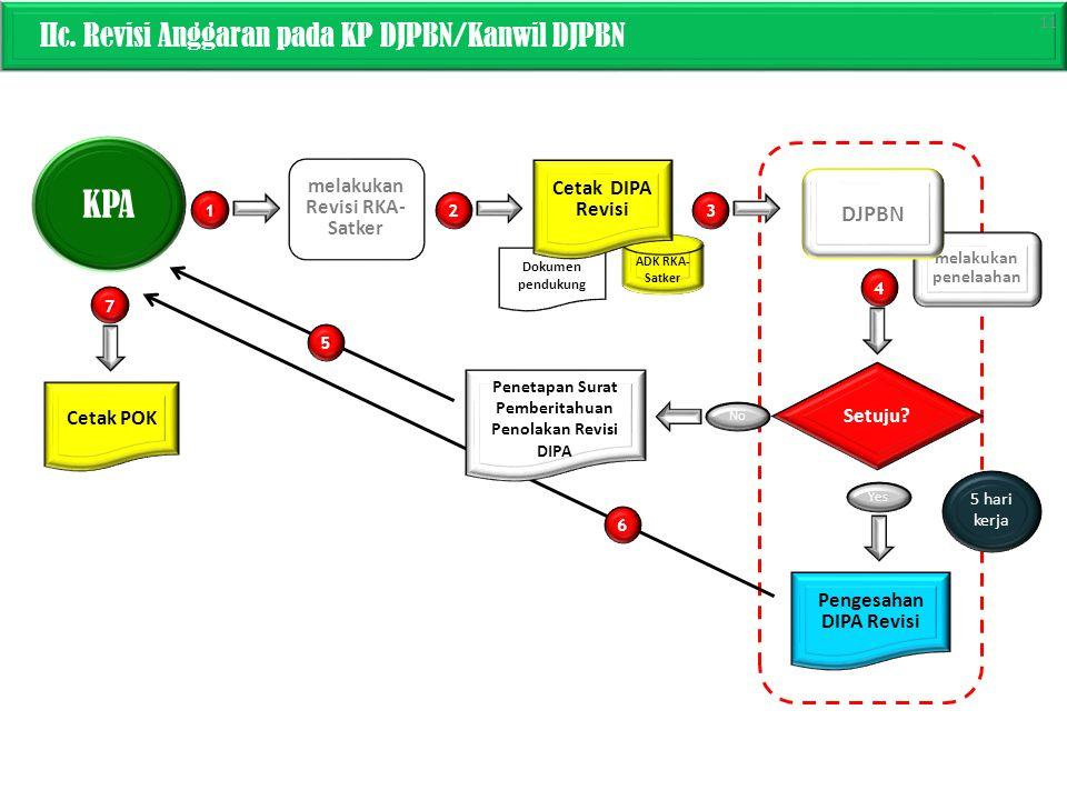KPA IIc. Revisi Anggaran pada KP DJPBN/Kanwil DJPBN DJPBN