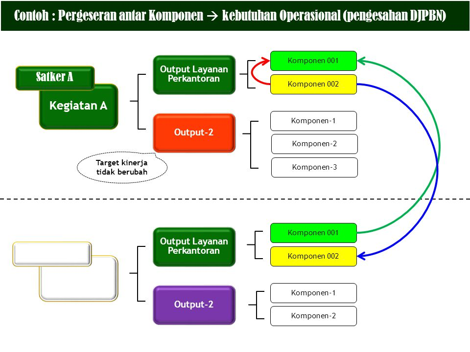 Contoh : Pergeseran antar Komponen  kebutuhan Operasional (pengesahan DJPBN)