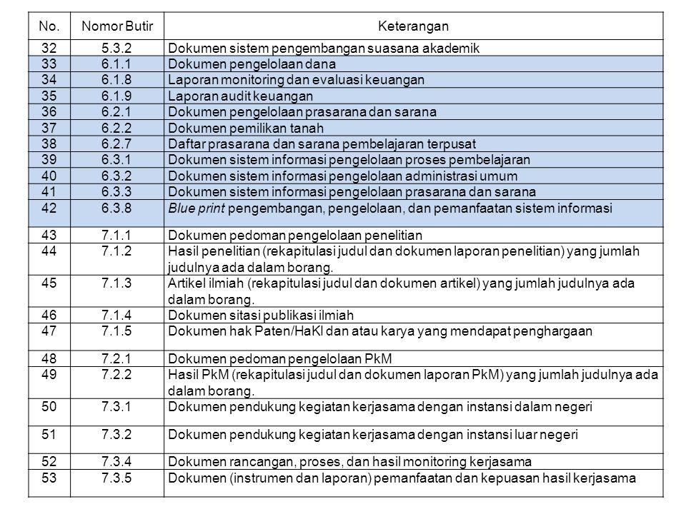 No. Nomor Butir. Keterangan. 32. 5.3.2. Dokumen sistem pengembangan suasana akademik. 33. 6.1.1.