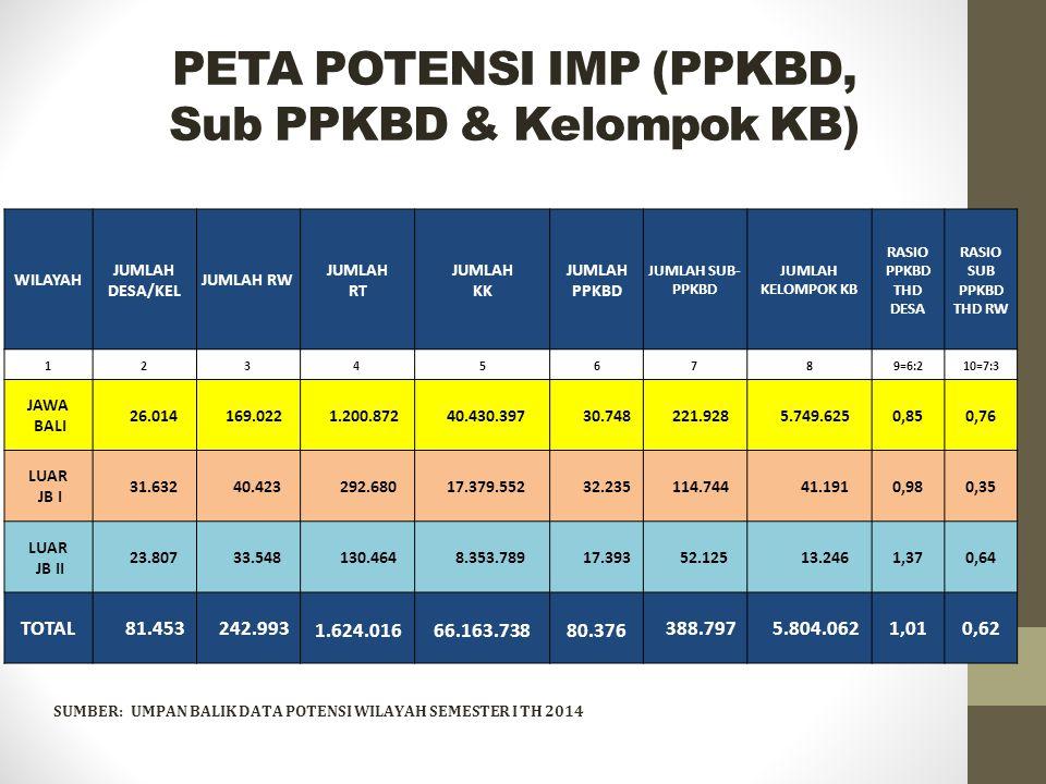 PETA POTENSI IMP (PPKBD, Sub PPKBD & Kelompok KB)