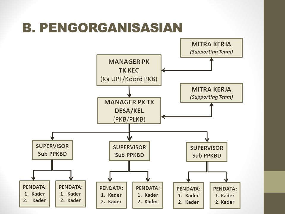 B. PENGORGANISASIAN MITRA KERJA MANAGER PK TK KEC (Ka UPT/Koord PKB)