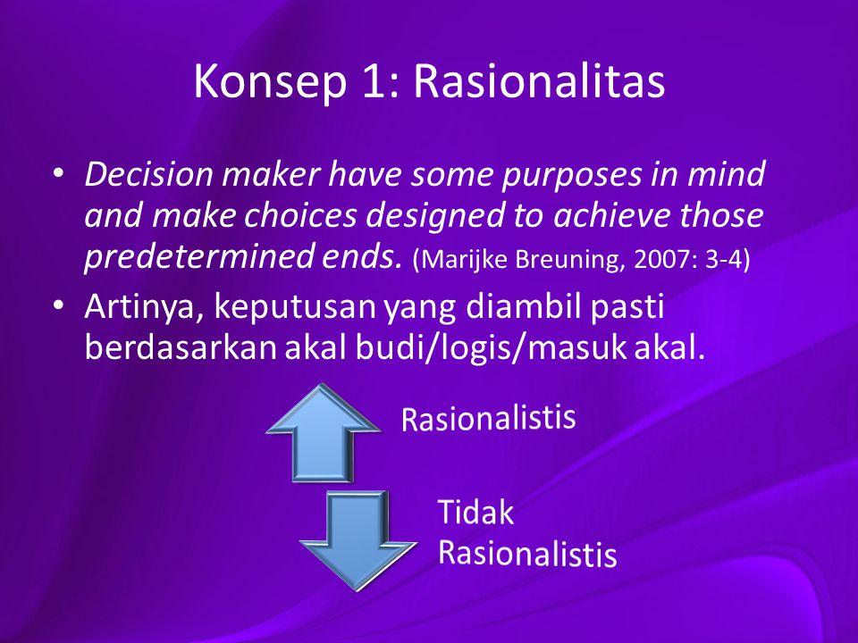 Konsep 1: Rasionalitas Rasionalistis Tidak Rasionalistis