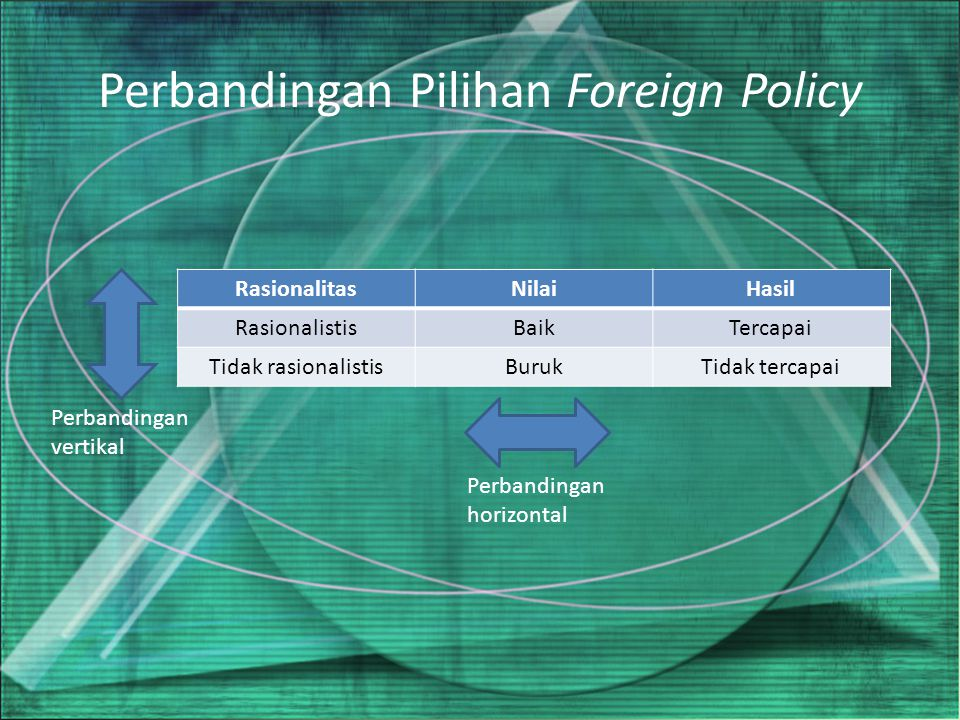 Perbandingan Pilihan Foreign Policy