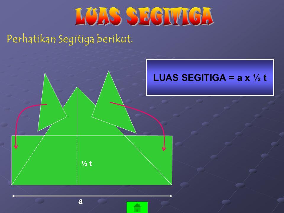 LUAS SEGITIGA Perhatikan Segitiga berikut. LUAS SEGITIGA = a x ½ t a