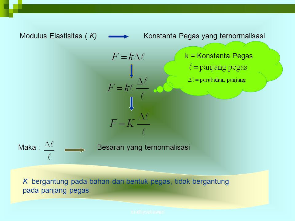 Modulus Elastisitas ( K) Konstanta Pegas yang ternormalisasi
