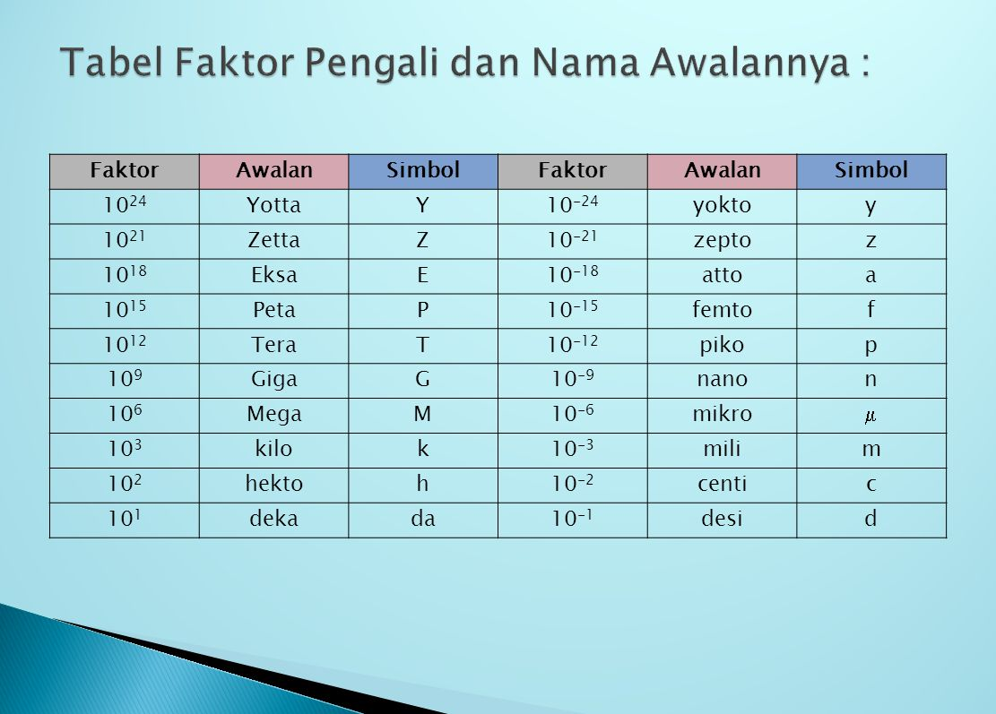 Tabel Faktor Pengali dan Nama Awalannya :