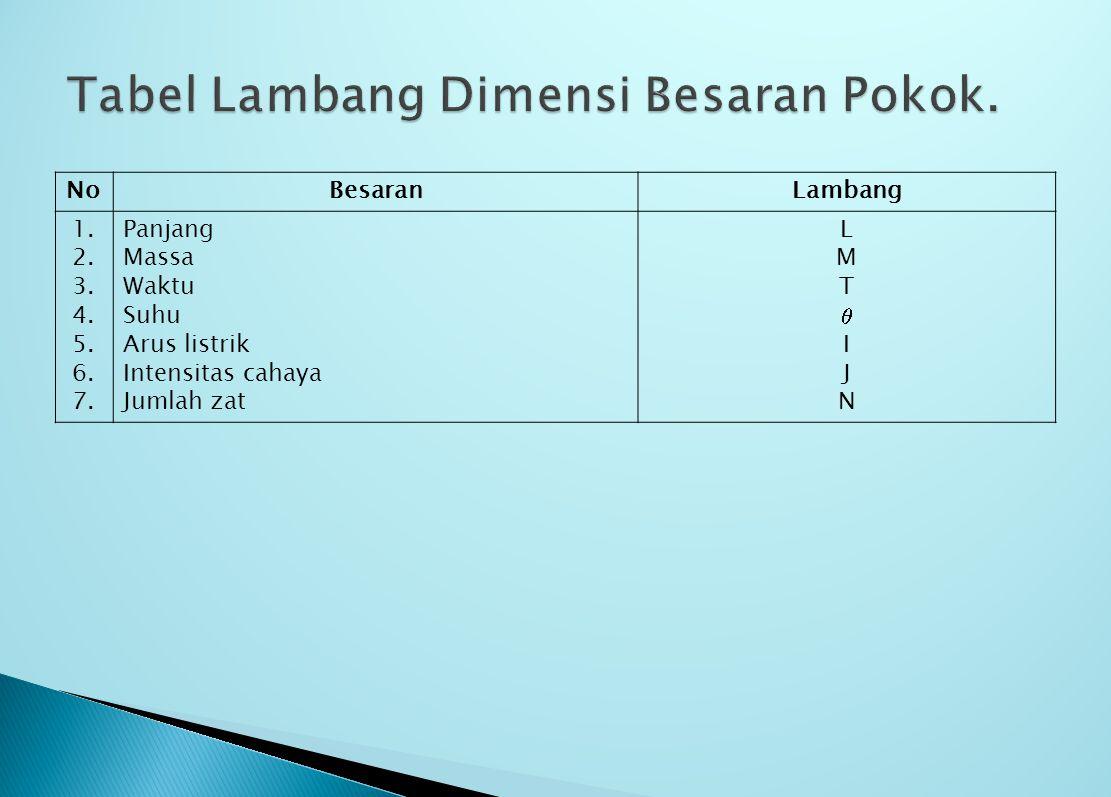 Tabel Lambang Dimensi Besaran Pokok.