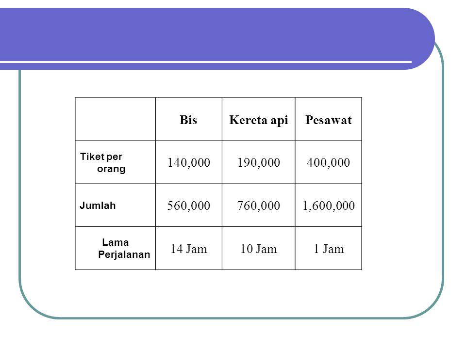 Bis. Kereta api. Pesawat. Tiket per orang. 140,000. 190,000. 400,000. Jumlah. 560,000. 760,000.