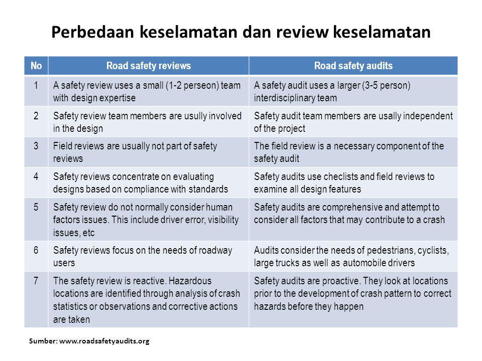 Perbedaan keselamatan dan review keselamatan