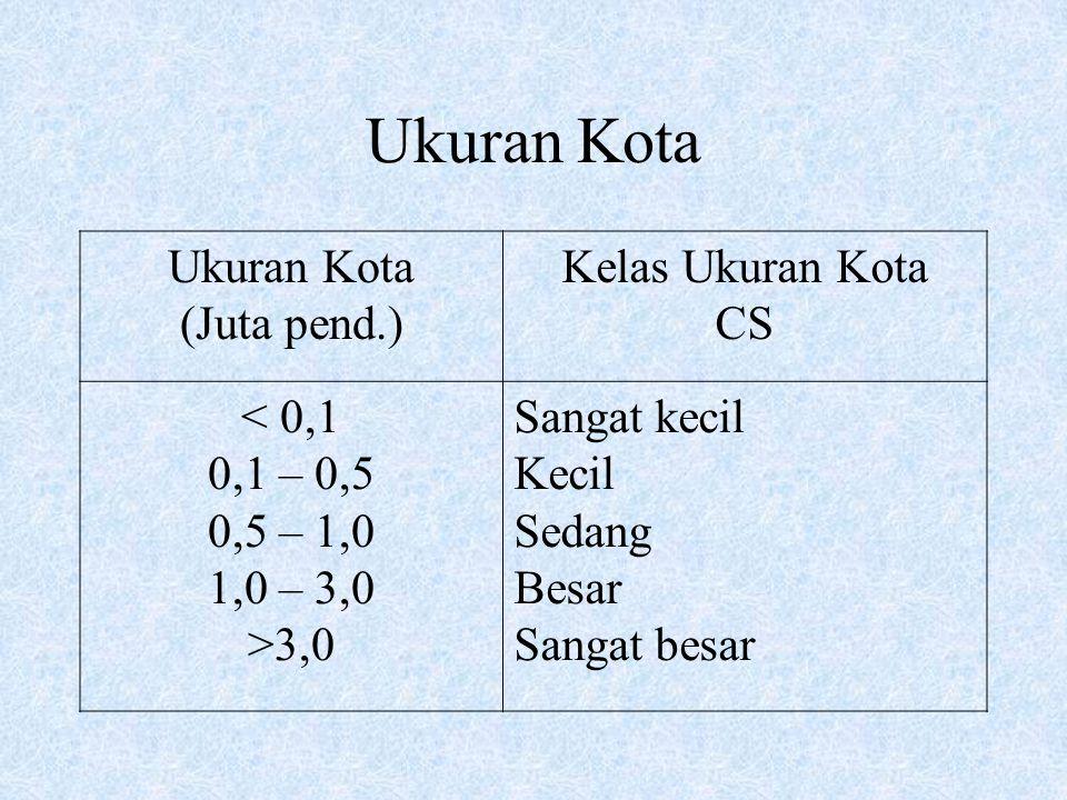 Ukuran Kota Ukuran Kota (Juta pend.) Kelas Ukuran Kota CS < 0,1