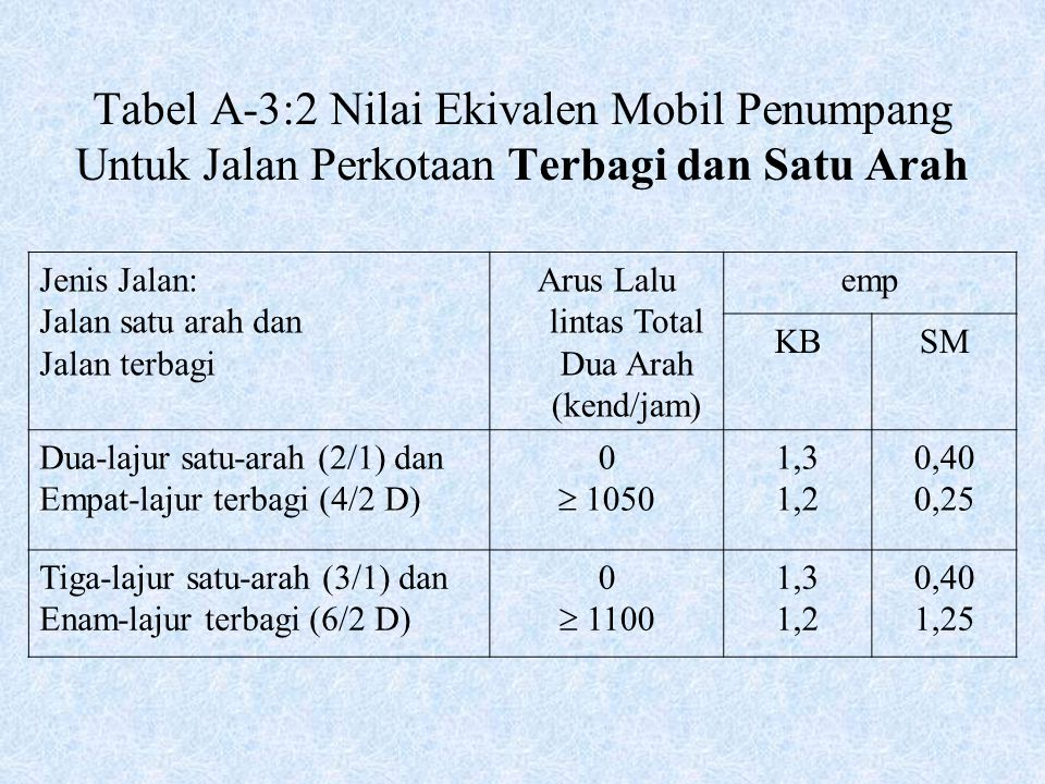 Arus Lalu lintas Total Dua Arah (kend/jam)