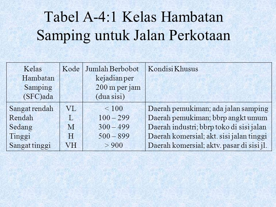 Tabel A-4:1 Kelas Hambatan Samping untuk Jalan Perkotaan