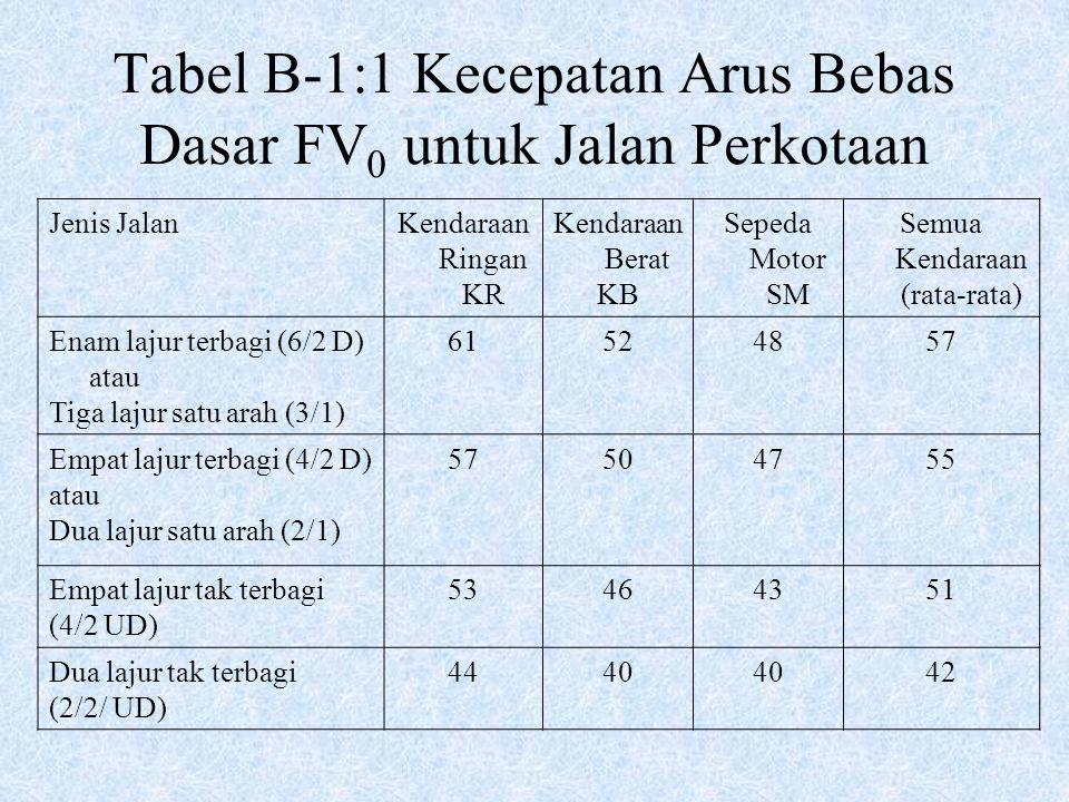 Tabel B-1:1 Kecepatan Arus Bebas Dasar FV0 untuk Jalan Perkotaan