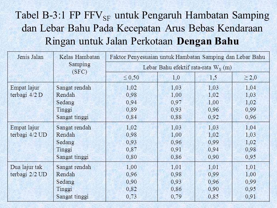 Tabel B-3:1 FP FFVSF untuk Pengaruh Hambatan Samping dan Lebar Bahu Pada Kecepatan Arus Bebas Kendaraan Ringan untuk Jalan Perkotaan Dengan Bahu