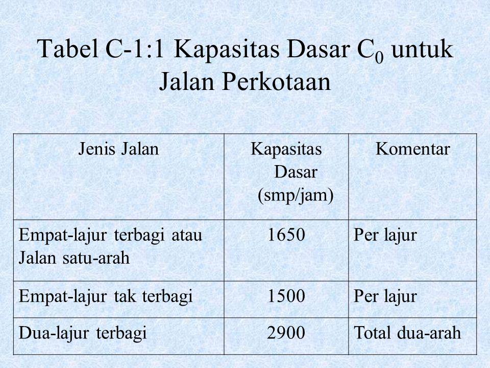 Tabel C-1:1 Kapasitas Dasar C0 untuk Jalan Perkotaan