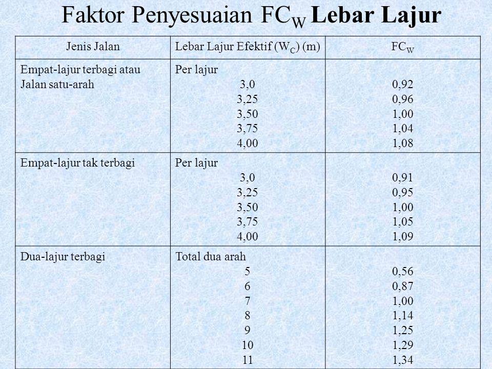 Faktor Penyesuaian FCW Lebar Lajur