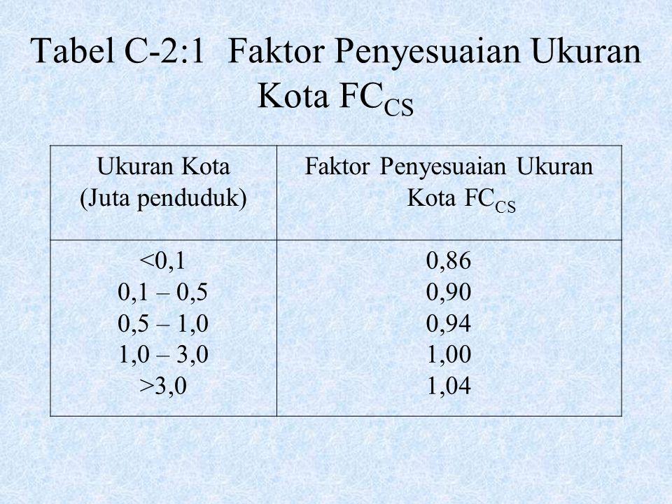 Tabel C-2:1 Faktor Penyesuaian Ukuran Kota FCCS