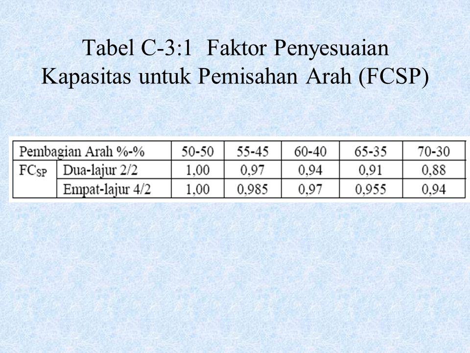 Tabel C-3:1 Faktor Penyesuaian Kapasitas untuk Pemisahan Arah (FCSP)