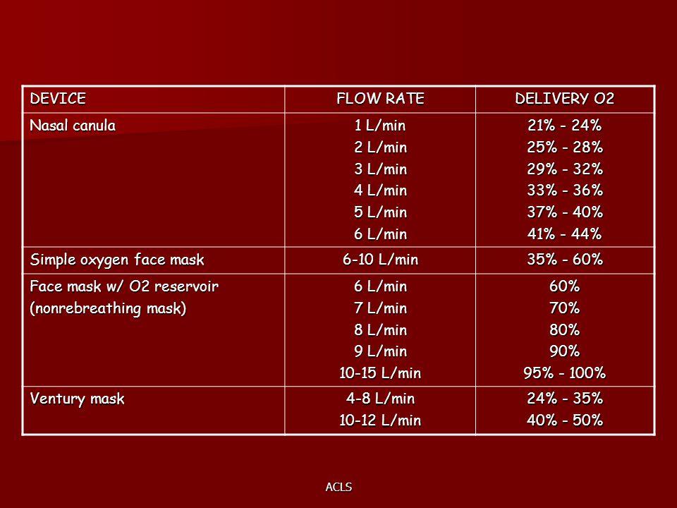 Simple oxygen face mask 6-10 L/min 35% - 60% Face mask w/ O2 reservoir